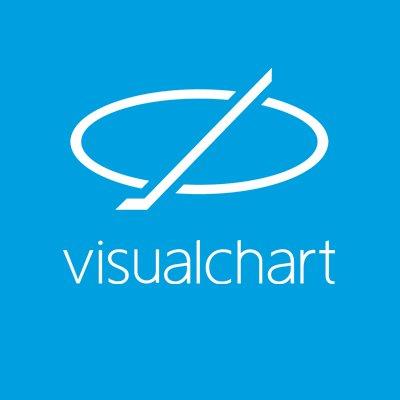 Visual Chart es una de las herramientas que más gustan entre los traders intradía por su gran potencial.