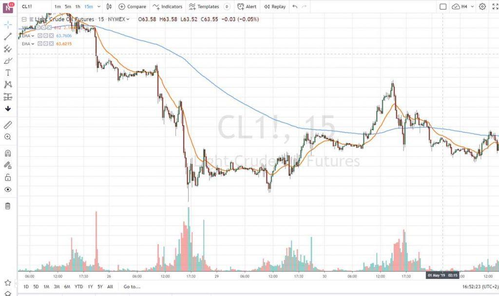 Una gráfica de TradingView, un potente graficador muy utilizado en el mundo del trading.